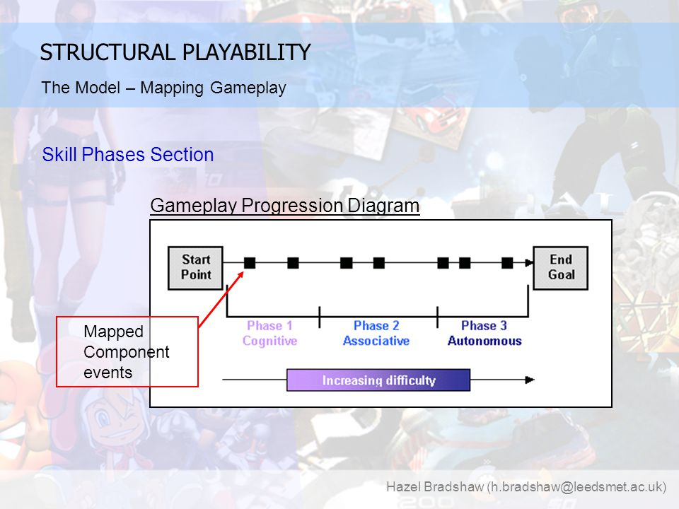 Hazel Bradshaw (h.bradshaw@leedsmet.ac.uk) STRUCTURAL PLAYABILITY Skill Phases Section Gameplay Progression Diagram Mapped Component events The Model – Mapping Gameplay