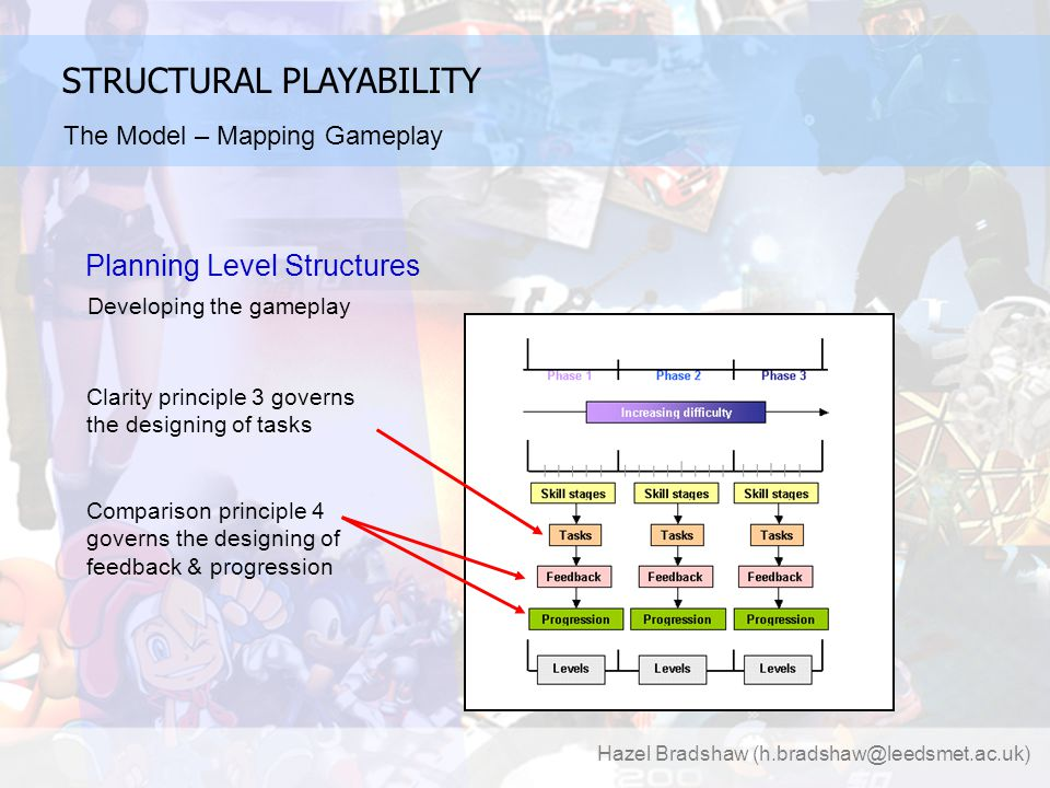 Hazel Bradshaw (h.bradshaw@leedsmet.ac.uk) Planning Level Structures Developing the gameplay Clarity principle 3 governs the designing of tasks Comparison principle 4 governs the designing of feedback & progression STRUCTURAL PLAYABILITY The Model – Mapping Gameplay