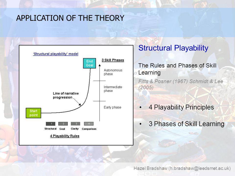 Hazel Bradshaw (h.bradshaw@leedsmet.ac.uk) COMPUTER GAME 'PLAYABILITY' Learning' Through Gameplay Design ANY QUESTIONS?