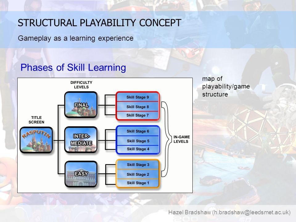 Hazel Bradshaw (h.bradshaw@leedsmet.ac.uk) PRACTICAL APPLICATION Skills Stages and Tasks – embedded Playability Principles