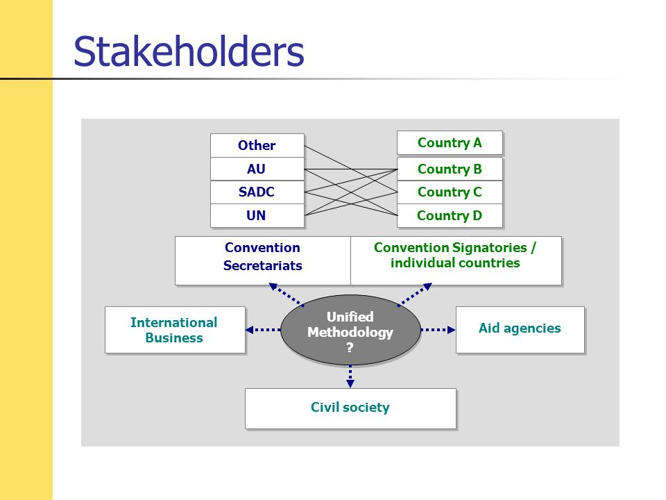Stakeholders Other AU SADC Country A Country B Country C Country D Aid agencies Civil society International Business Unified Methodology .