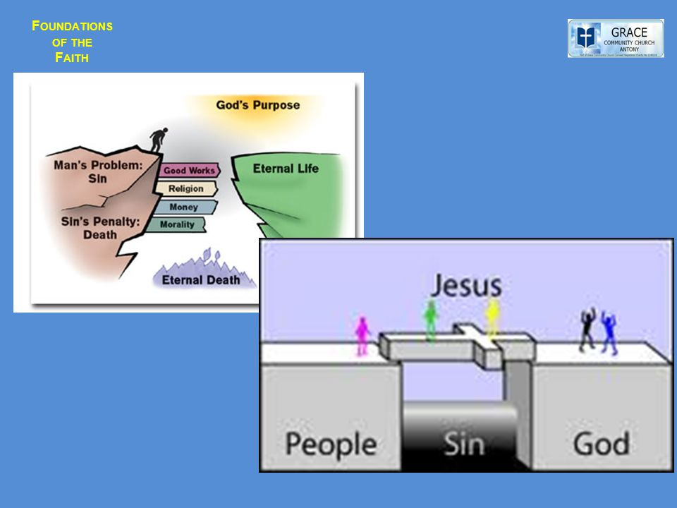 F OUNDATIONS OF THE F AITH Sin Shows Itself In 3 Basic Ways:- SIN is an ACT - e.g.