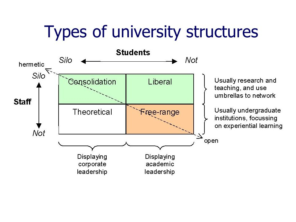 Types of university structures