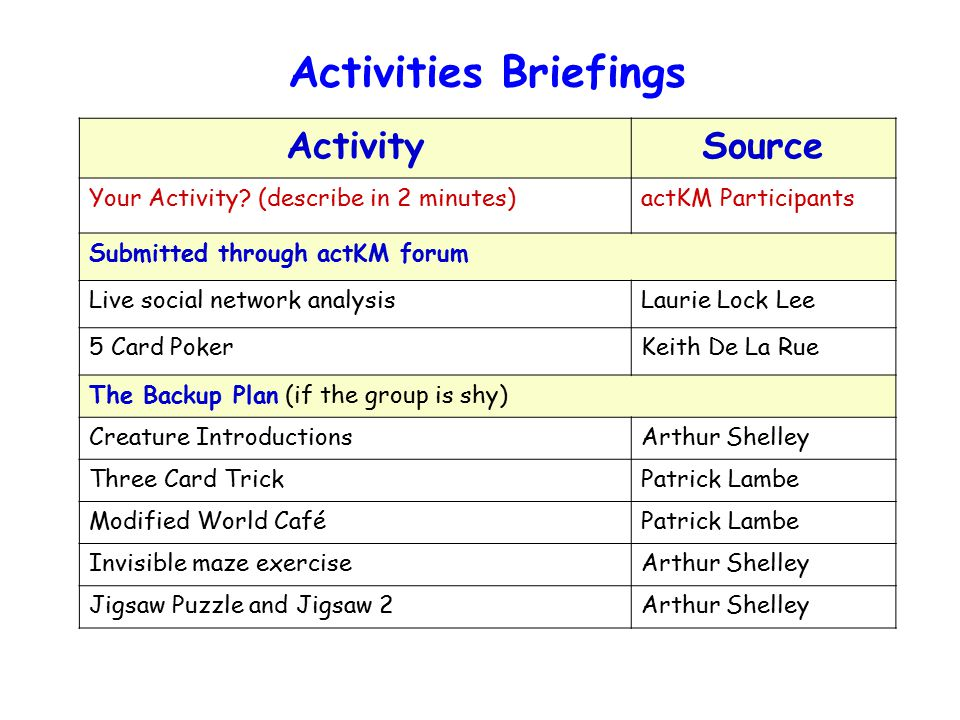 Activities Briefings ActivitySource Your Activity.