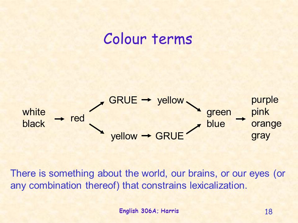 English 306A; Harris 18 white black red GRUE yellow green blue purple pink orange gray Colour terms yellow GRUE There is something about the world, our brains, or our eyes (or any combination thereof) that constrains lexicalization.