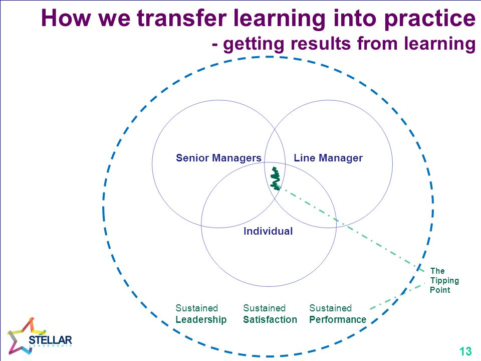 13 Sustained Performance Sustained Leadership The Tipping Point Senior Managers How we transfer learning into practice - getting results from learning Line Manager Individual Sustained Satisfaction