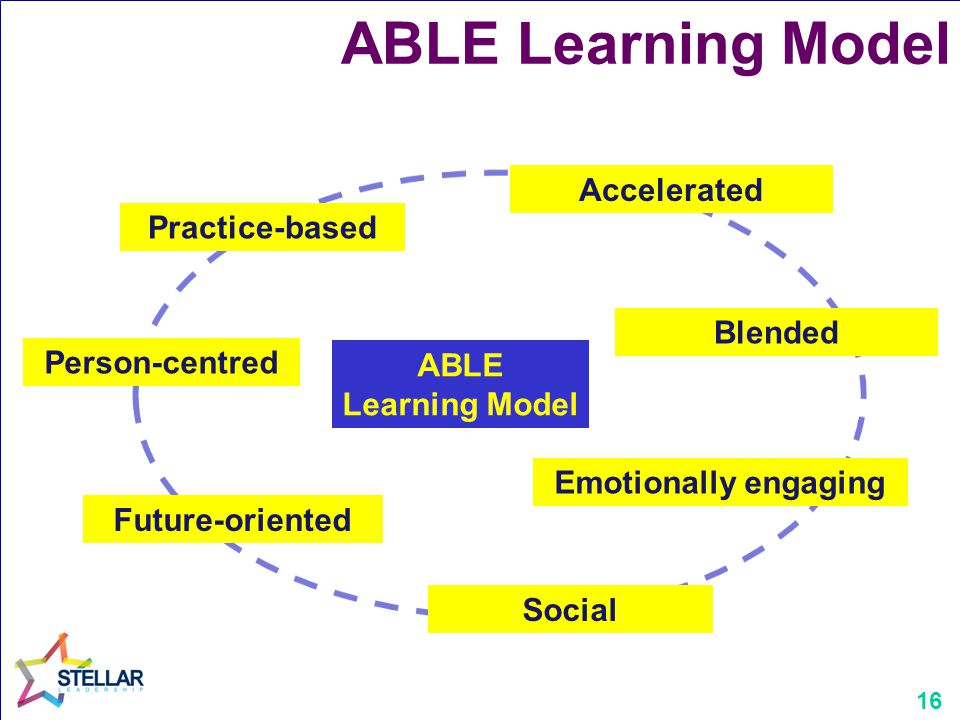 16 ABLE Learning Model Emotionally engaging ABLE Learning Model Accelerated Person-centred Practice-based Future-oriented Social Blended