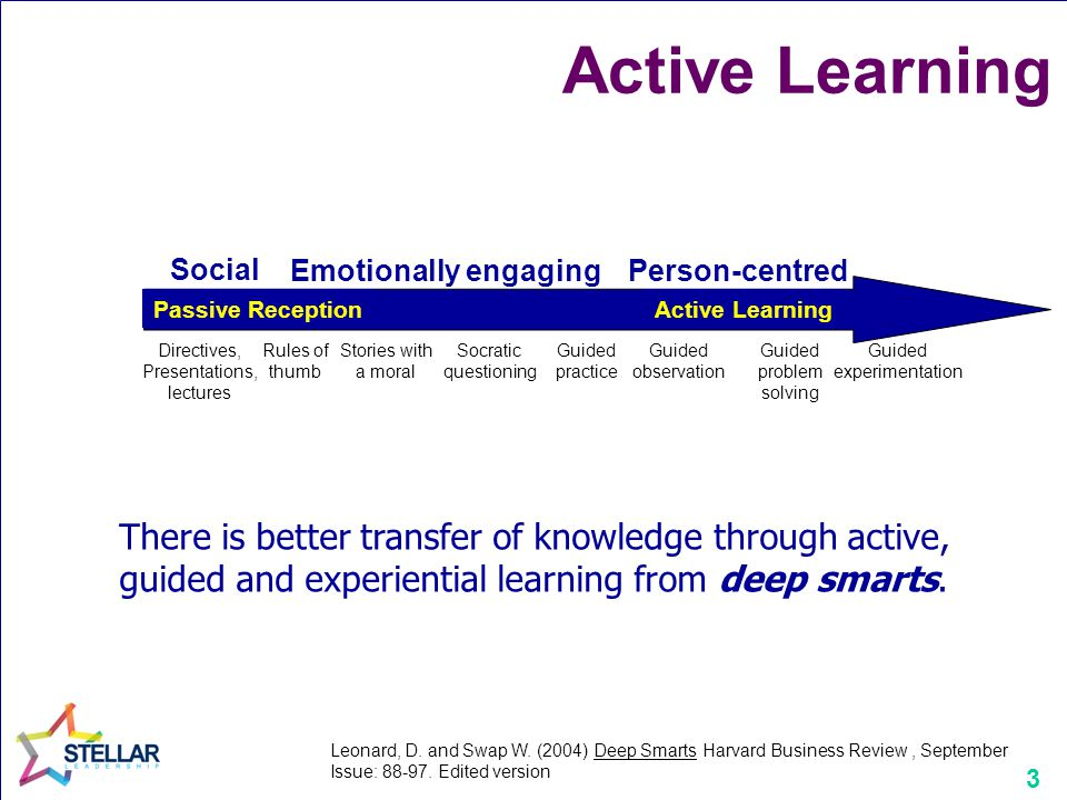 14 How we transfer learning into practice - the learning to practice cycle Knowledge Interaction Reflect Practice Challenge Context