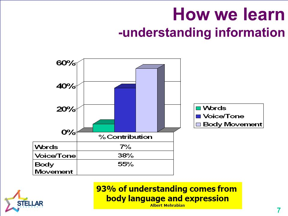 7 How we learn -understanding information 93% of understanding comes from body language and expression Albert Mehrabian