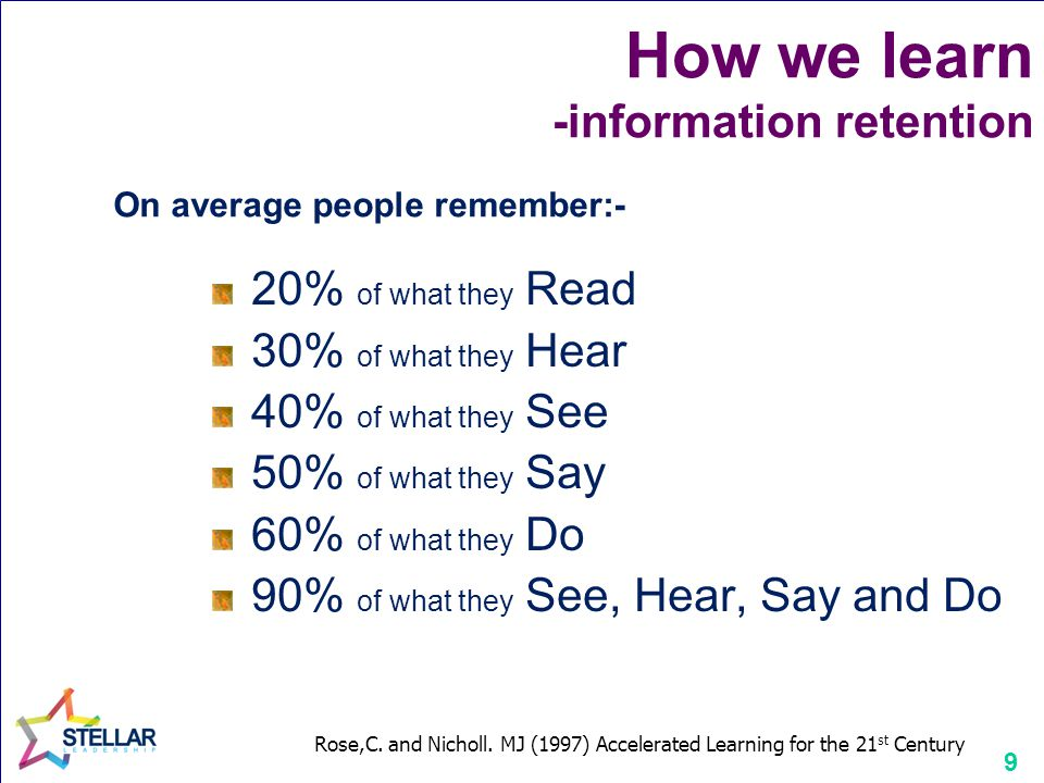 9 How we learn -information retention 20% of what they Read 30% of what they Hear 40% of what they See 50% of what they Say 60% of what they Do 90% of what they See, Hear, Say and Do On average people remember:- Rose,C.