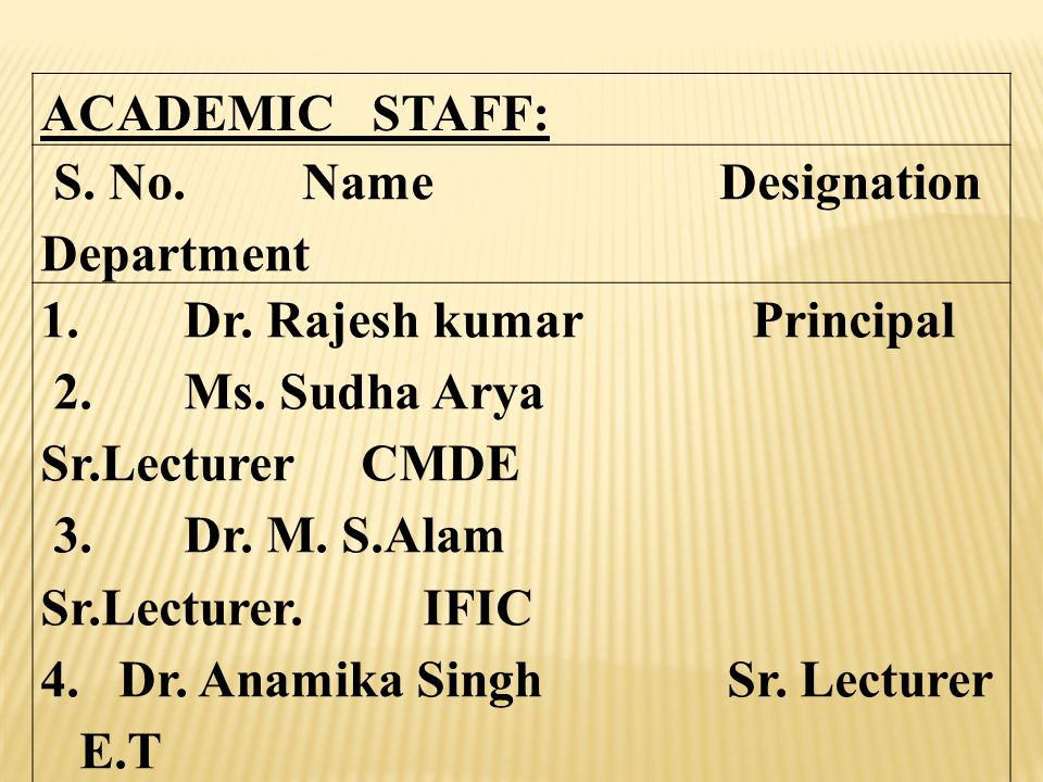 ACADEMIC STAFF: S. No. Name Designation Department 1. Dr. Rajesh kumar Principal 2. Ms. Sudha Arya Sr.Lecturer CMDE 3. Dr. M. S.Alam Sr.Lecturer. IFIC