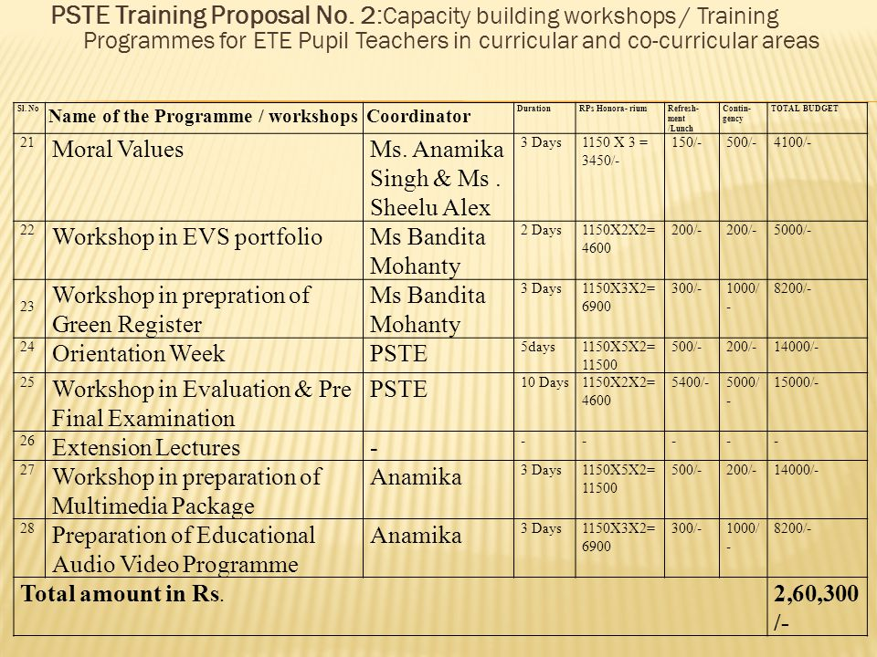 PSTE Training Proposal No. 2: Capacity building workshops / Training Programmes for ETE Pupil Teachers in curricular and co-curricular areas S l. N o