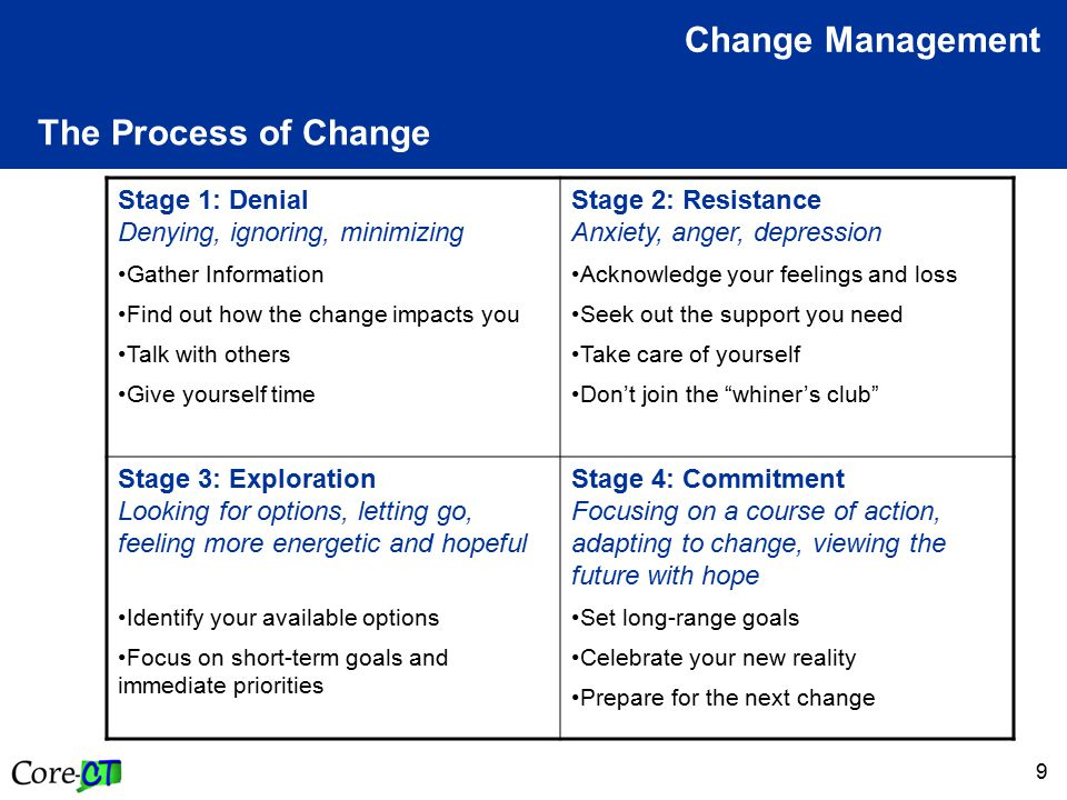 10 The Process of Change Change Management The amount of time spent in each stage is unique for each person.
