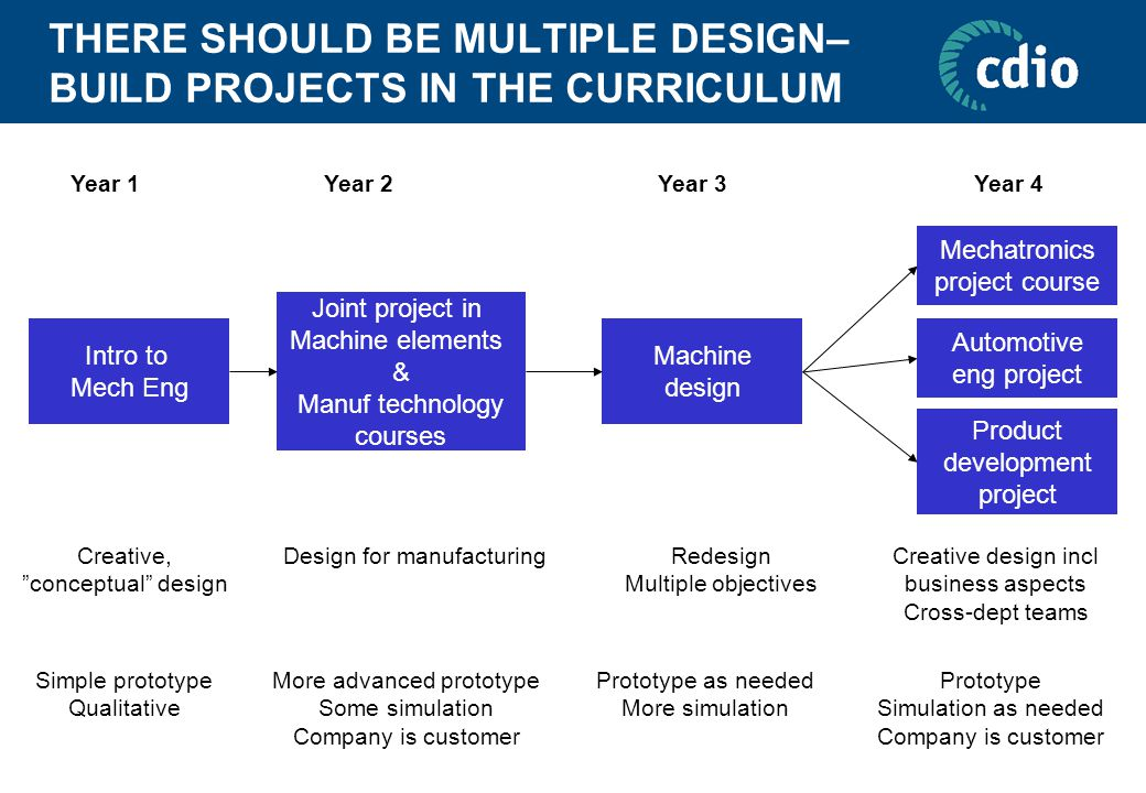 THERE SHOULD BE MULTIPLE DESIGN– BUILD PROJECTS IN THE CURRICULUM Intro to Mech Eng Joint project in Machine elements & Manuf technology courses Machine design Mechatronics project course Product development project Automotive eng project Creative, conceptual design Design for manufacturing Redesign Multiple objectives Creative design incl business aspects Cross-dept teams Year 1Year 2Year 3Year 4 Simple prototype Qualitative More advanced prototype Some simulation Company is customer Prototype as needed More simulation Prototype Simulation as needed Company is customer