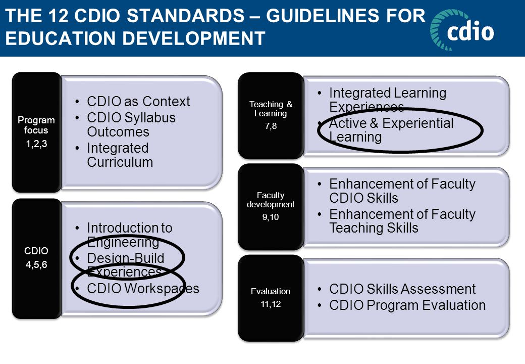 THE 12 CDIO STANDARDS – GUIDELINES FOR EDUCATION DEVELOPMENT CDIO as Context CDIO Syllabus Outcomes Integrated Curriculum Program focus 1,2,3 Introduction to Engineering Design-Build Experiences CDIO Workspaces CDIO 4,5,6 Integrated Learning Experiences Active & Experiential Learning Teaching & Learning 7,8 Enhancement of Faculty CDIO Skills Enhancement of Faculty Teaching Skills Faculty development 9,10 CDIO Skills Assessment CDIO Program Evaluation Evaluation 11,12
