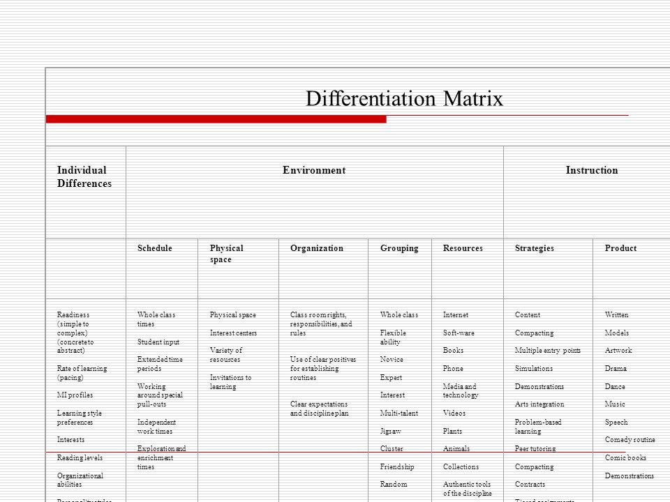 Differentiation Matrix Individual Differences Environment Instruction Assessment SchedulePhysical space OrganizationGroupingResourcesStrategiesProduct