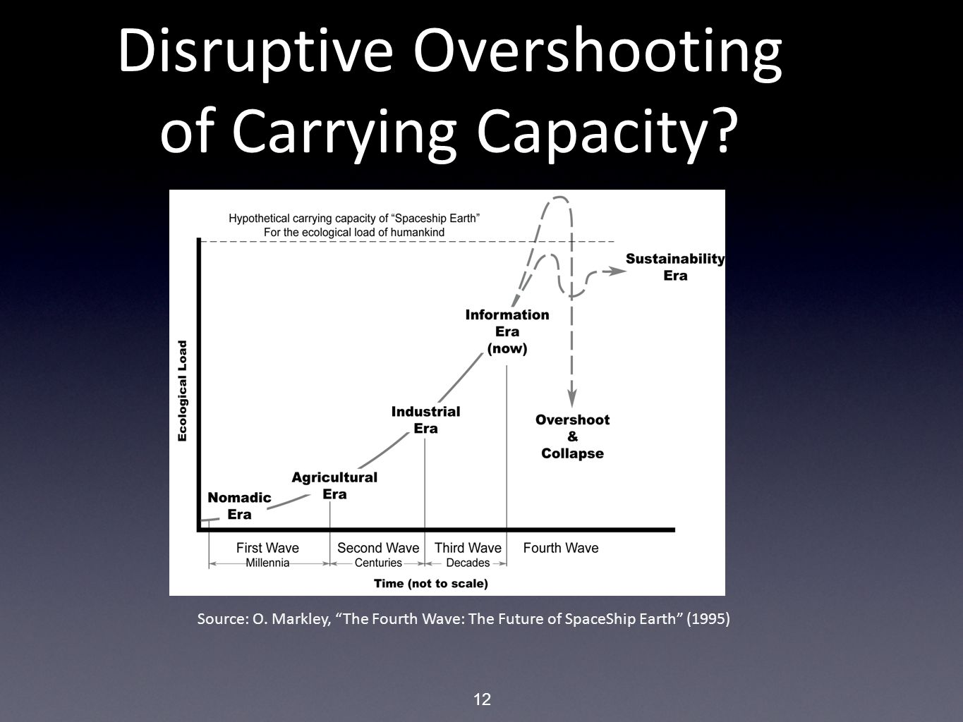"12 Disruptive Overshooting of Carrying Capacity? Source: O. Markley, ""The Fourth Wave: The Future of SpaceShip Earth"" (1995)"