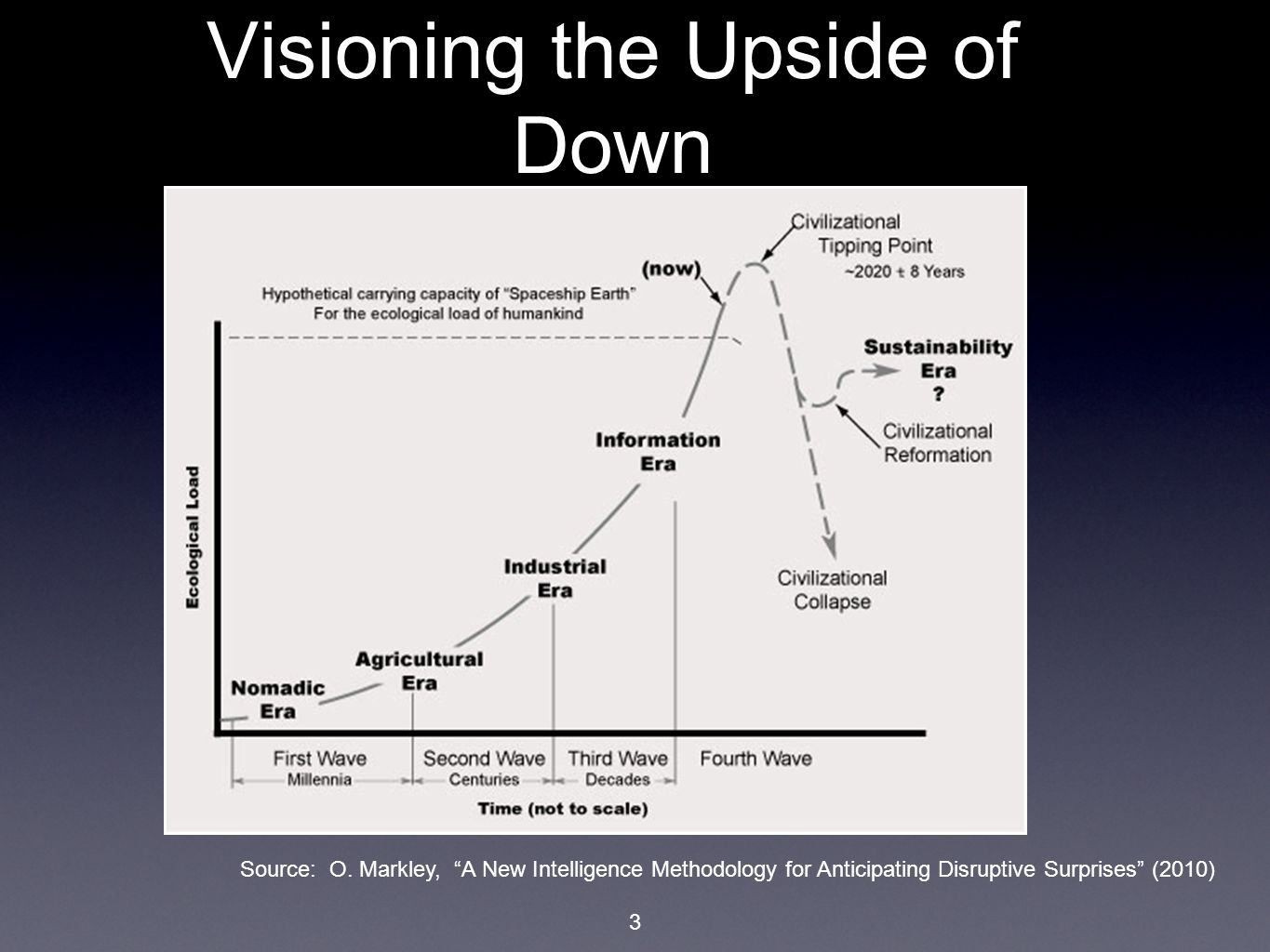 "3 Visioning the Upside of Down Source: O. Markley, ""A New Intelligence Methodology for Anticipating Disruptive Surprises"" (2010)"