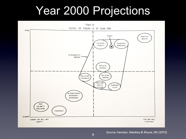 9 Year 2000 Projections Source: Harman, Markley & Rhyne, SRI (1973)