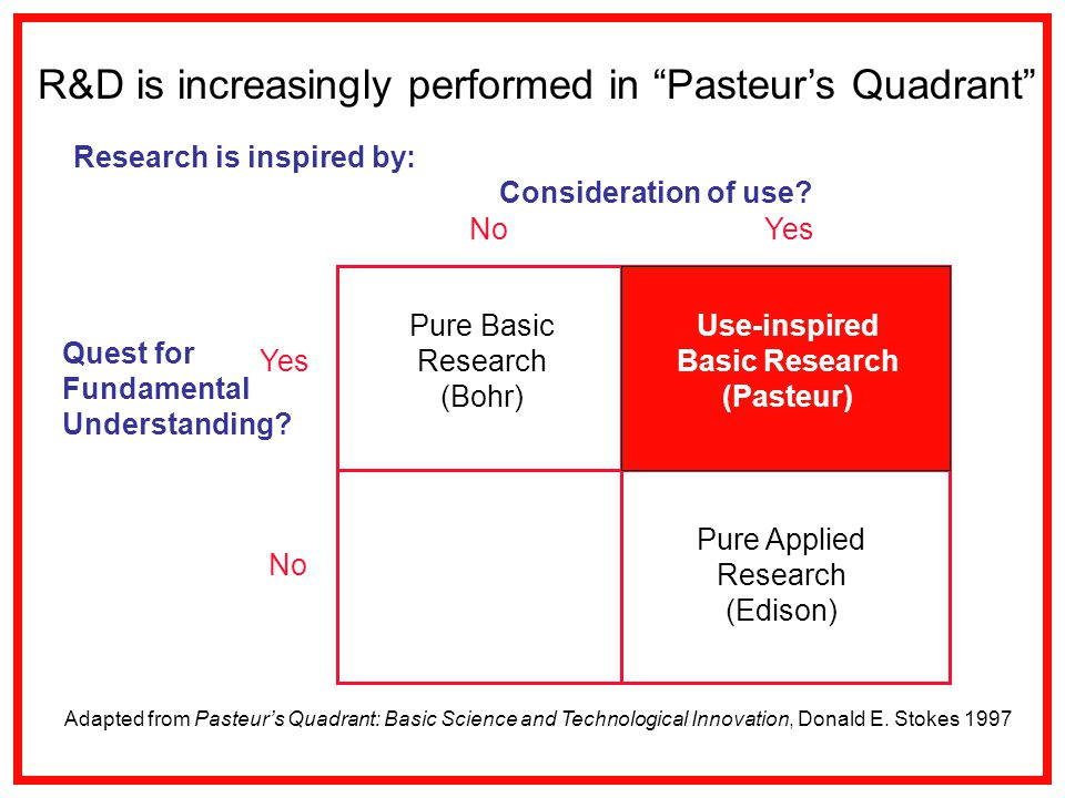 NoYes No Pure Basic Research (Bohr) Pure Applied Research (Edison) Research is inspired by: Consideration of use.