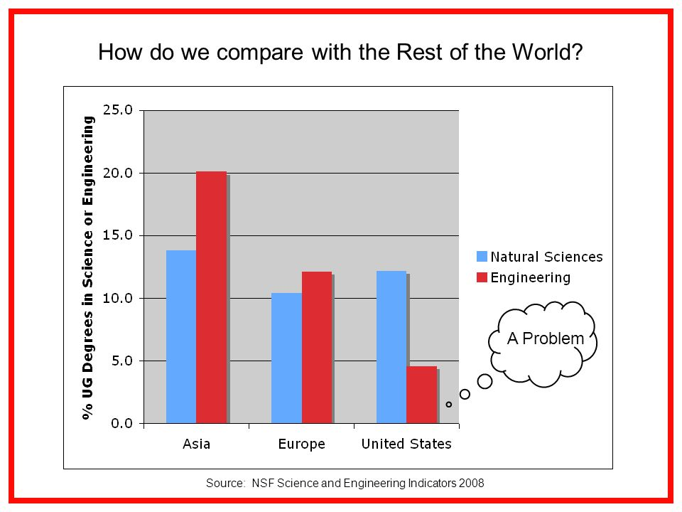 Source: NSF Science and Engineering Indicators 2008 A Problem How do we compare with the Rest of the World