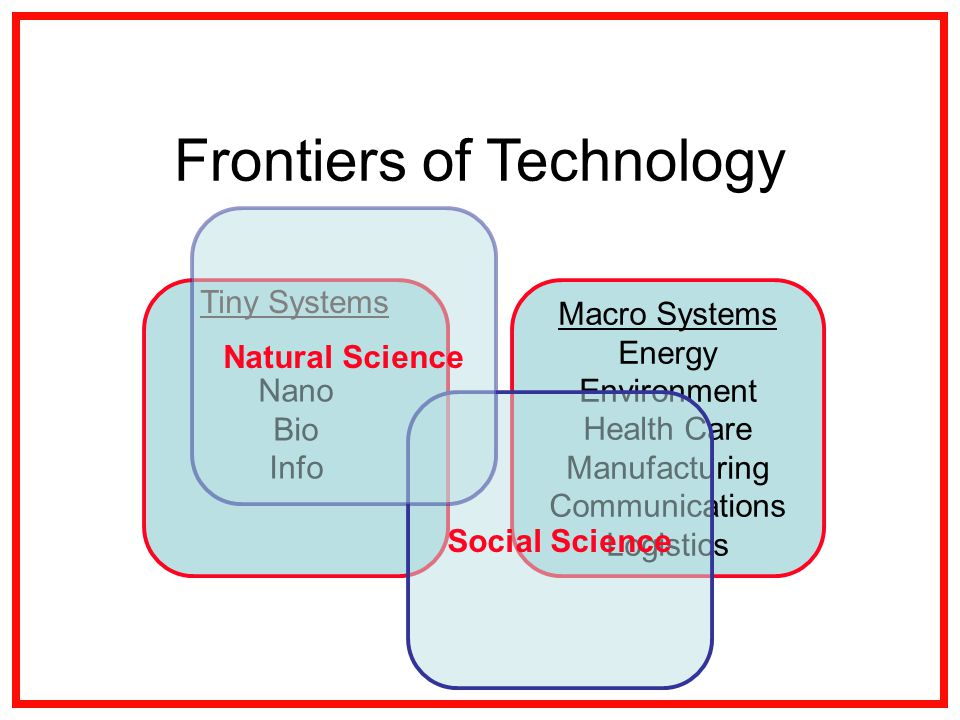 Macro Systems Energy Environment Health Care Manufacturing Communications Logistics Nano Bio Info Social Science Natural Science Tiny Systems Frontiers of Technology