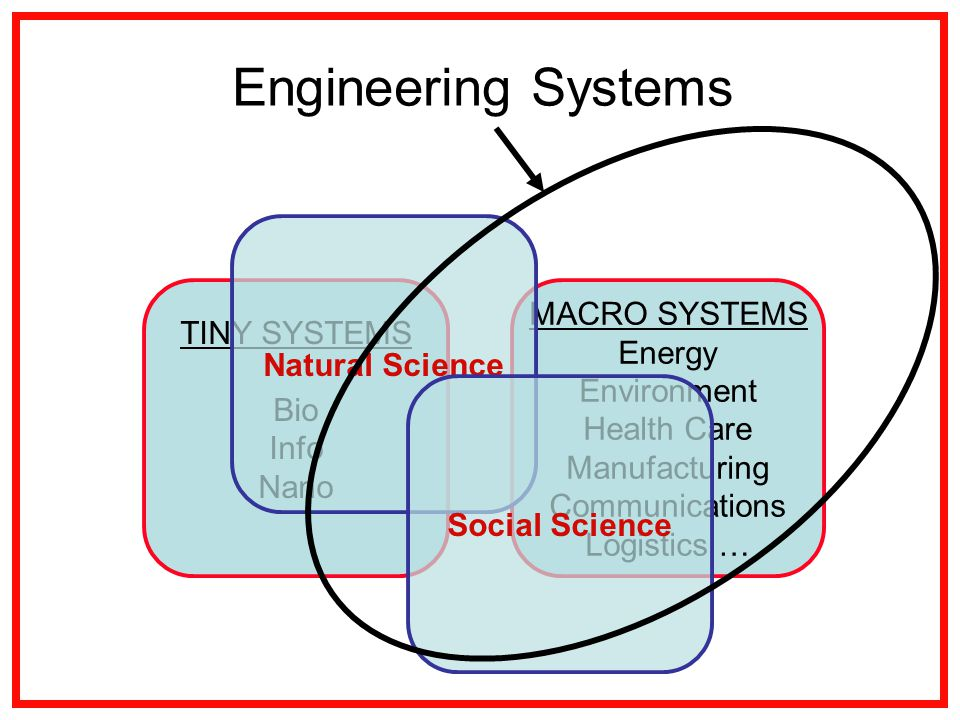 MACRO SYSTEMS Energy Environment Health Care Manufacturing Communications Logistics … TINY SYSTEMS Bio Info Nano Natural Science Social Science Engineering Systems