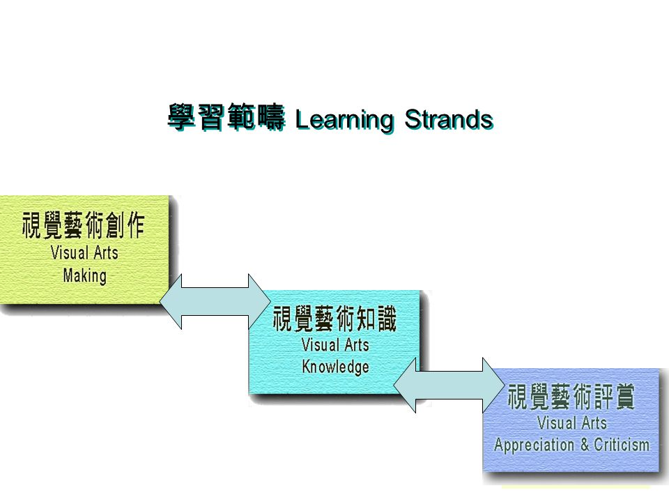 學習範疇 Learning Strands