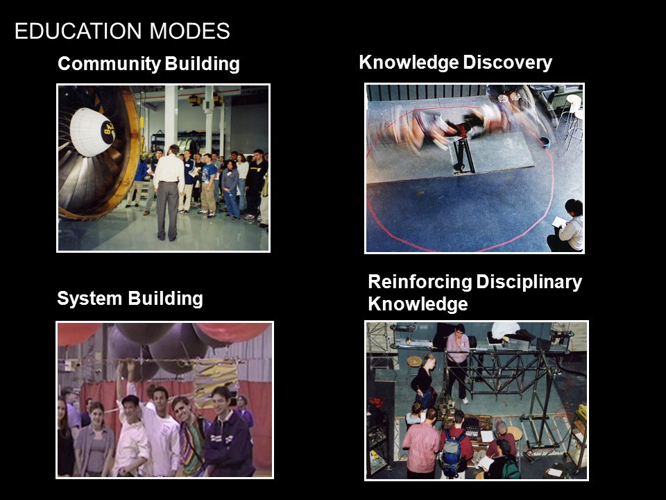 NLII 2004 ConferenceProcess for Designing Learning Spaces MIT / C7A Community Building Knowledge Discovery System Building Reinforcing Disciplinary Knowledge EDUCATION MODES