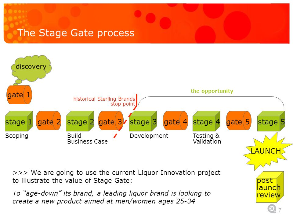 "7 The Stage Gate process >>> We are going to use the current Liquor Innovation project to illustrate the value of Stage Gate: To ""age-down"" its brand,"