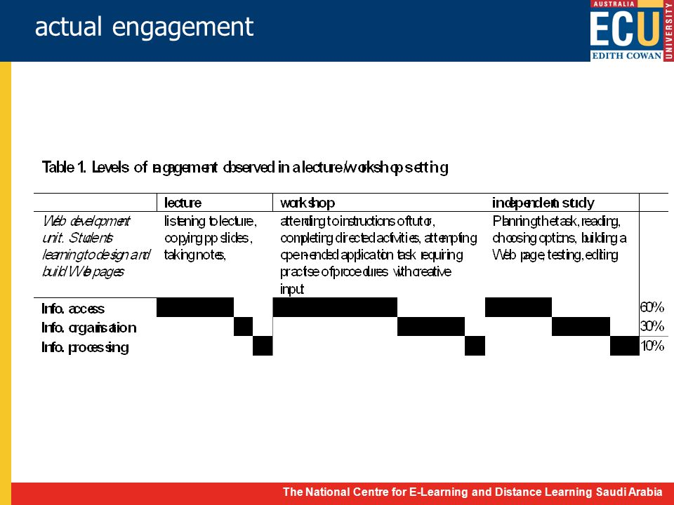 The National Centre for E-Learning and Distance Learning Saudi Arabia cognitive engagement actual engagement