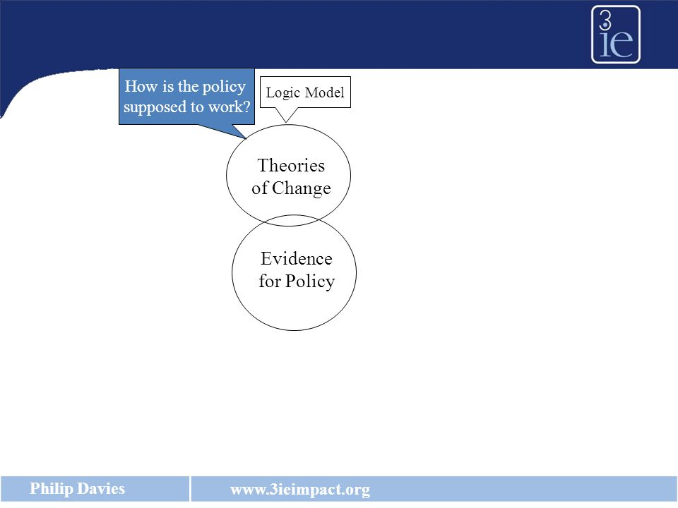 www.3ieimpact.org Philip Davies Evaluation: Theory of Change/Logic Model How is a policy/programme supposed to work.