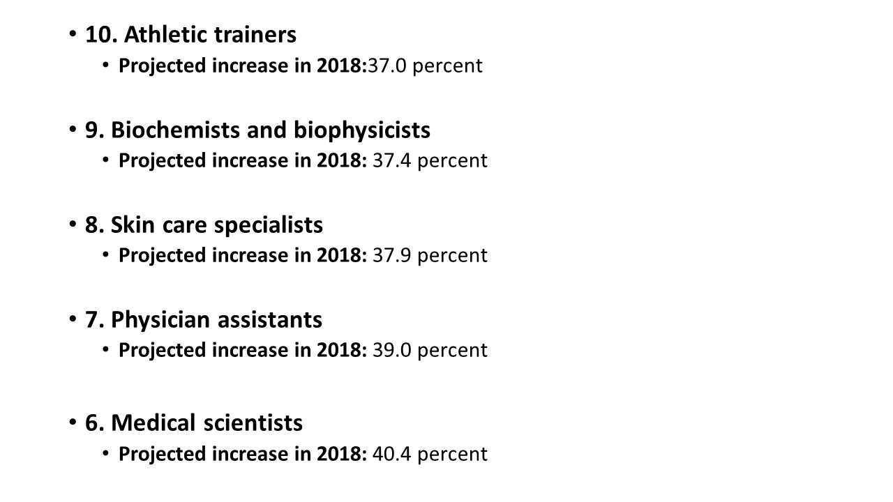 10. Athletic trainers Projected increase in 2018:37.0 percent 9.