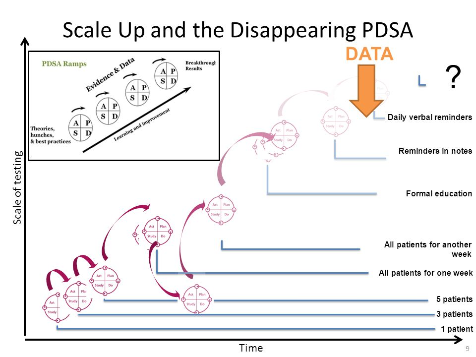 Unpacking a single large scale PDSA 10 Ward A Process 1 Following Plan Process 2 Not Following Plan Job Plans Doctor Availability Coding of Patient Notes Data Availability Completion of Post Take Notes Time Scale of testing Sphere of contextual influence Microsystem Macrosystem
