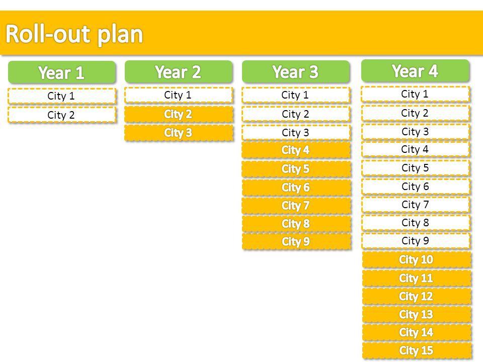 City 3 City 1 City 2 City 6 City 4 City 5 City 9 City 7 City 8 City 3 City 1 City 2 City 1 City 2