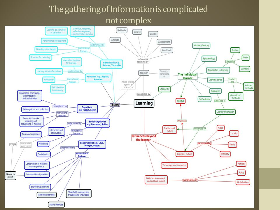 The gathering of Information is complicated not complex