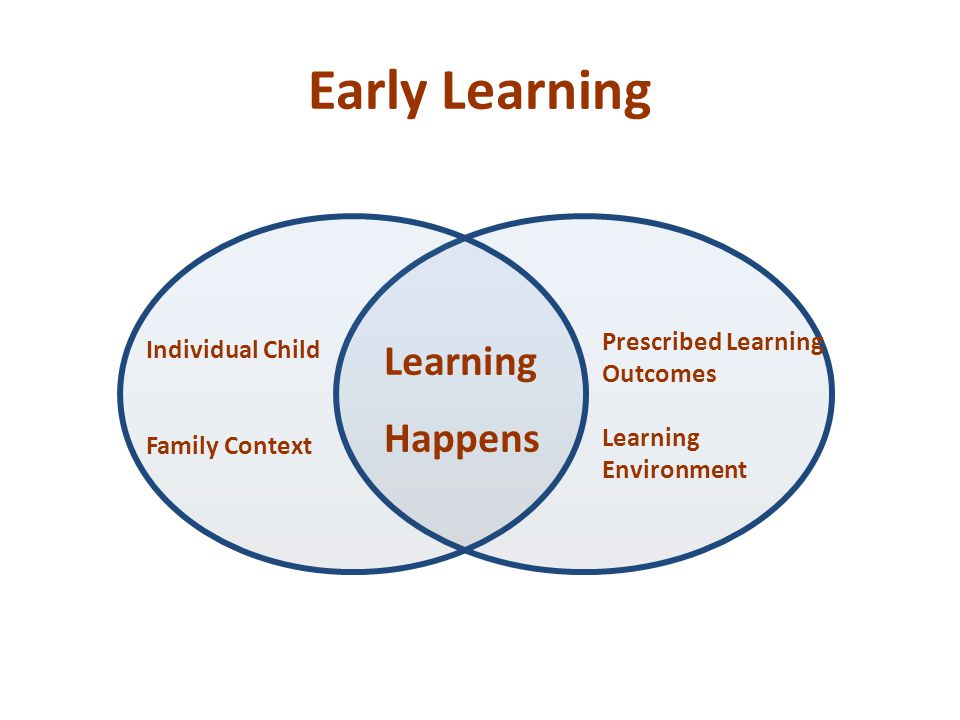 Early Learning Individual Child Family Context Learning Happens Prescribed Learning Outcomes Learning Environment