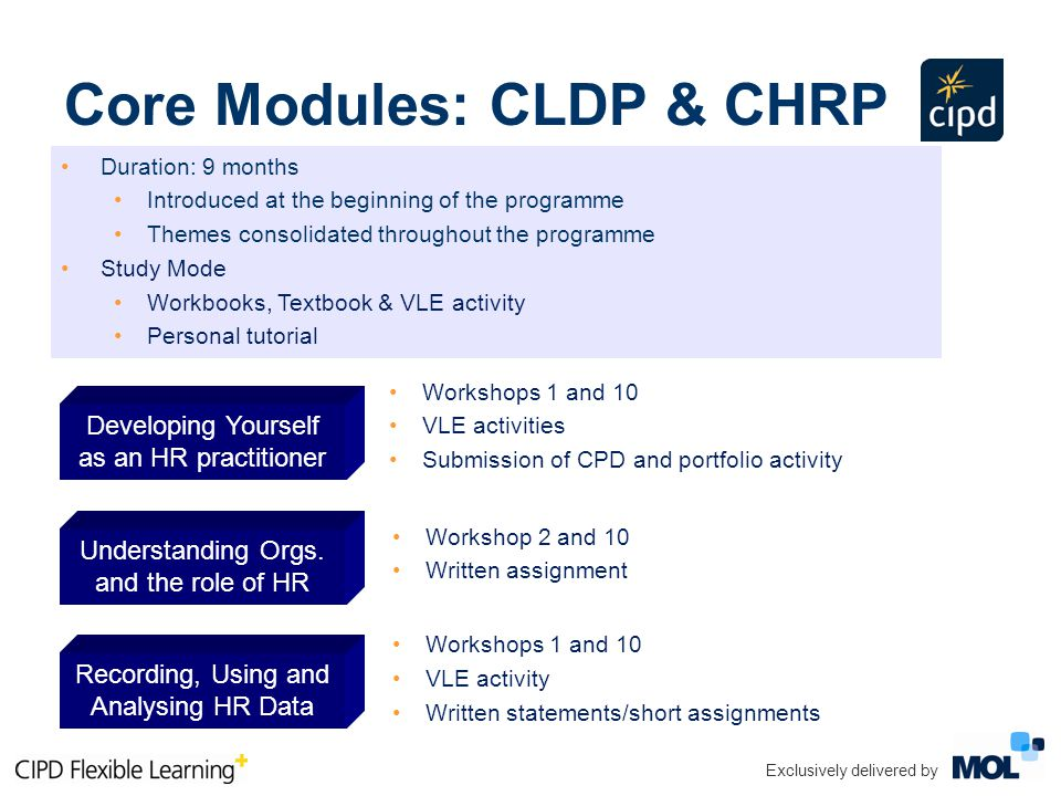 Duration: 9 months Introduced at the beginning of the programme Themes consolidated throughout the programme Study Mode Workbooks, Textbook & VLE activity Personal tutorial Workshops 1 and 10 VLE activities Submission of CPD and portfolio activity Workshops 1 and 10 VLE activity Written statements/short assignments Workshop 2 and 10 Written assignment Exclusively delivered by Core Modules: CLDP & CHRP Developing Yourself as an HR practitioner Understanding Orgs.