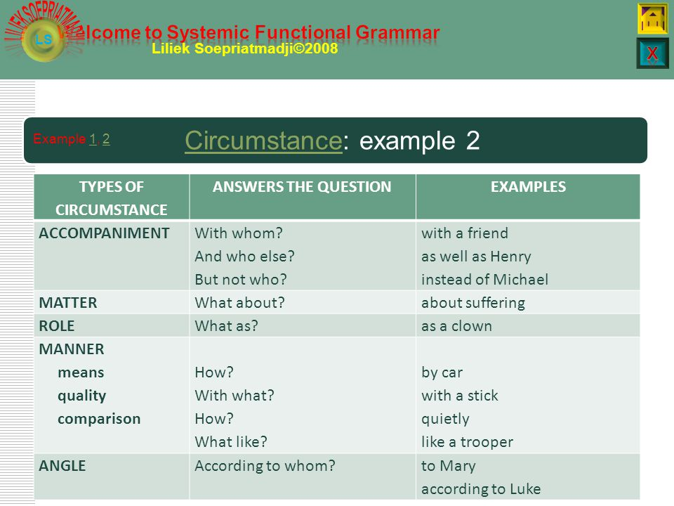 LS Liliek Soepriatmadji©2008 CircumstanceCircumstance: example 1 TYPES OF CIRCUMSTANCE ANSWERS THE QUESTIONEXAMPLES EXTENT How long.