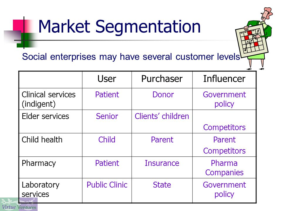 Market Segmentation UserPurchaserInfluencer Clinical services (indigent) Patient DonorGovernment policy Elder servicesSeniorClients' children Competitors Child healthChildParent Competitors PharmacyPatientInsurancePharma Companies Laboratory services Public ClinicStateGovernment policy Social enterprises may have several customer levels