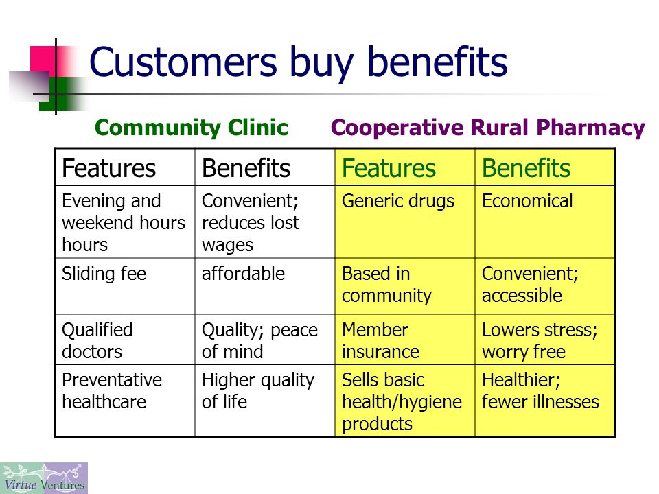 Customers buy benefits FeaturesBenefitsFeaturesBenefits Evening and weekend hours hours Convenient; reduces lost wages Generic drugsEconomical Sliding feeaffordableBased in community Convenient; accessible Qualified doctors Quality; peace of mind Member insurance Lowers stress; worry free Preventative healthcare Higher quality of life Sells basic health/hygiene products Healthier; fewer illnesses Community ClinicCooperative Rural Pharmacy