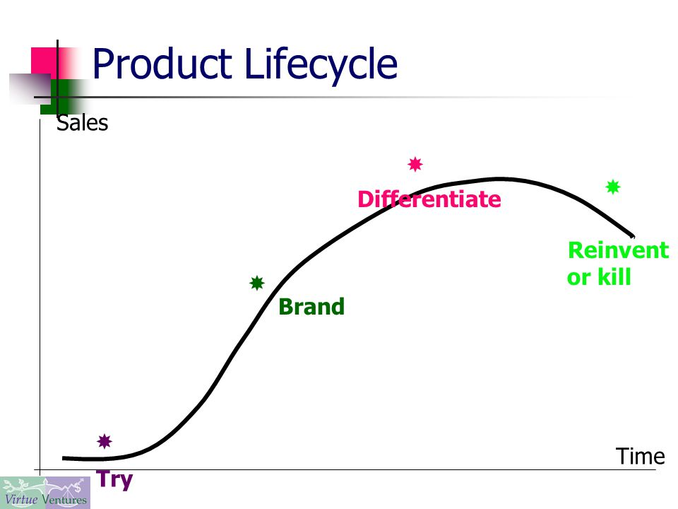 Product Lifecycle     Try Brand Differentiate Reinvent or kill Sales Time