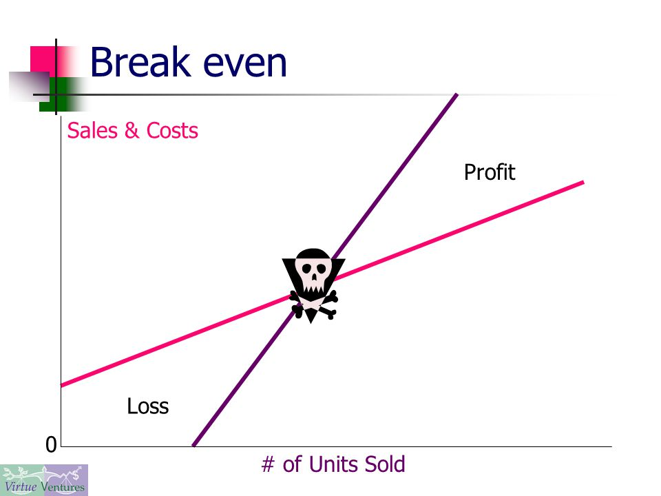 Break even 0 Sales & Costs # of Units Sold Profit Loss