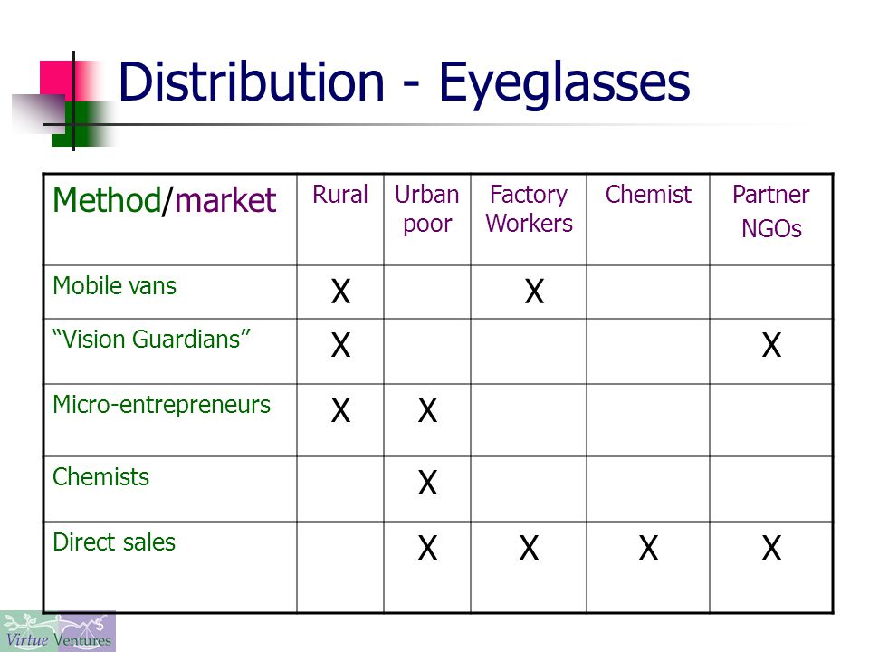 Distribution - Eyeglasses Method/market RuralUrban poor Factory Workers ChemistPartner NGOs Mobile vans X X Vision Guardians XX Micro-entrepreneurs XX Chemists X Direct sales XXXX