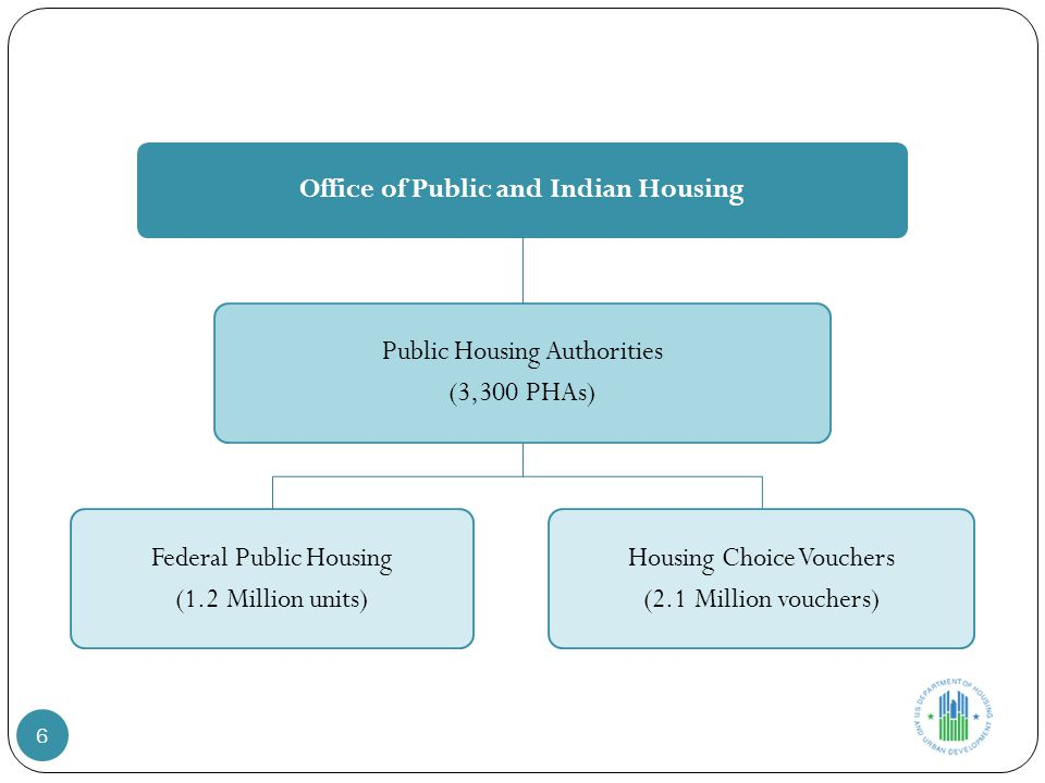 Office of Public and Indian Housing Public Housing Authorities (3,300 PHAs) Federal Public Housing (1.2 Million units) Housing Choice Vouchers (2.1 Million vouchers) 6
