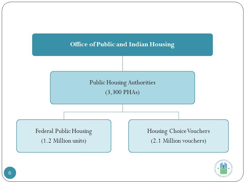 Office of Public and Indian Housing Public Housing Authorities (3,300 PHAs) Federal Public Housing (1.2 Million units) Housing Choice Vouchers (2.1 Mi