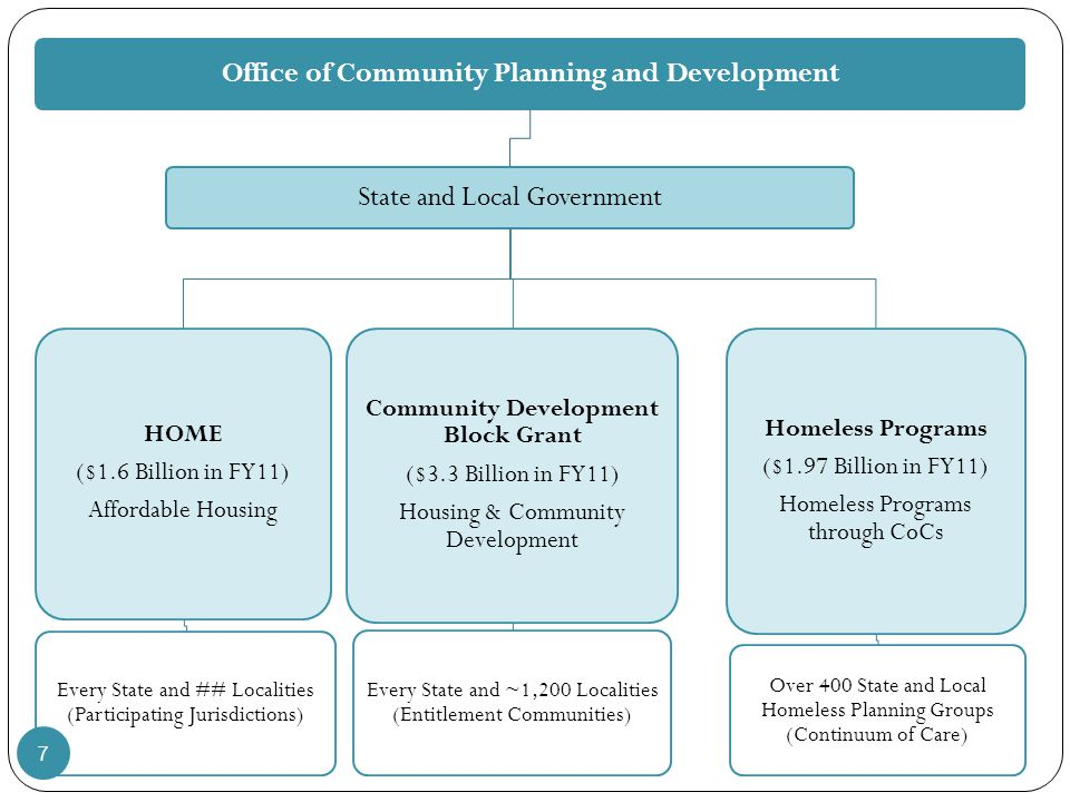 Office of Community Planning and Development State and Local Government HOME ($1.6 Billion in FY11) Affordable Housing Every State and ## Localities (