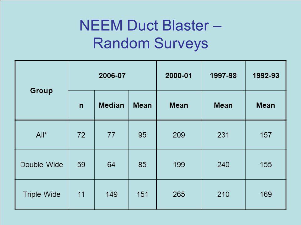 NEEM Duct Blaster – Random Surveys Group 2006-072000-011997-981992-93 nMedianMean All*727795209231157 Double Wide596485199240155 Triple Wide1114915126