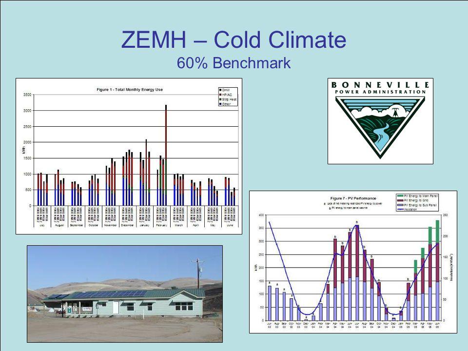 ZEMH – Cold Climate 60% Benchmark
