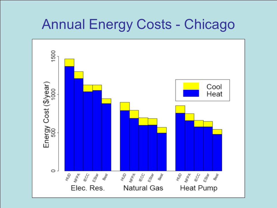 Annual Energy Costs - Chicago